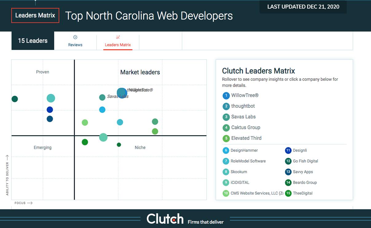 Top North Carolina Web Developers Matrix